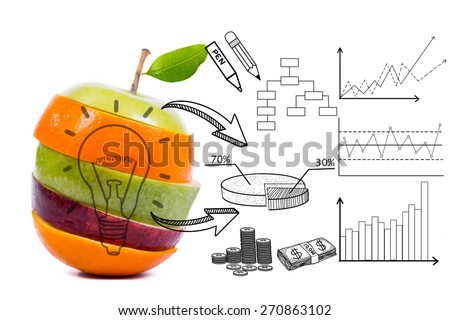 Food market mix and share with your graph