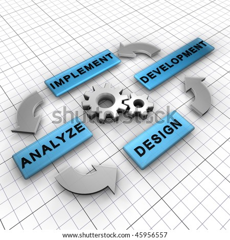 Four main steps for a software process cycle