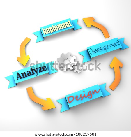 Four main steps of a life-cycle project (design, development, implement, analyze)