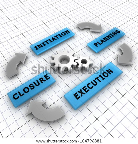 Four main steps of a project life cycle: initiation, planning, execution, closure