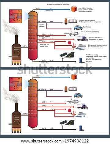 Fragmented distillation of crude oil with details of the different compounds and derived materials obtained during the process. Illustration with and without English captions. Сток-фото ©