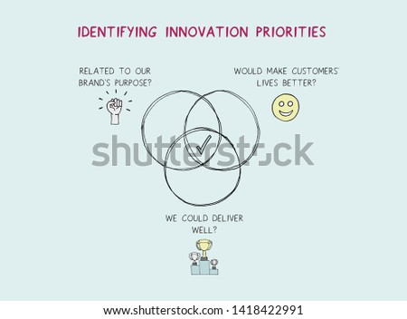Framework for identifying innovations a brand should prioritise
