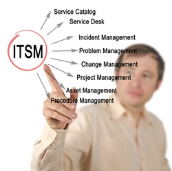 Functions of ITSM