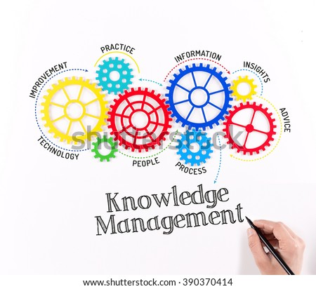 Gears and Knowledge Management Mechanism