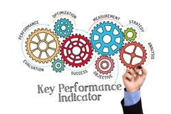 Gears and KPI Key Performance Mechanism on Whiteboard