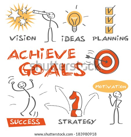 Goal setting involves establishing specific, measurable, achievable, realistic and time-targeted goals