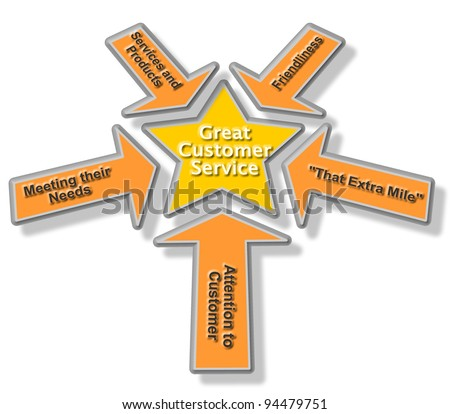 Golden and Orange Great Customer Service Concept Diagram