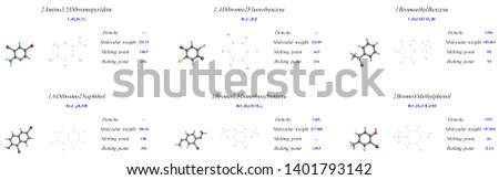 Group of brominated compounds, molecular structure, 3D molecular plot and structure diagram