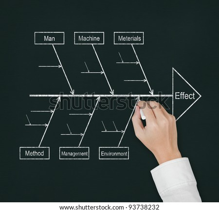 Hand draw and analyze with cause effect diagram or fish bone diagram on blackboard stock photo - Wit ceruse effect ...
