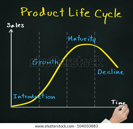 hand drawing product life cycle chart ( marketing concept ) on chalkboard