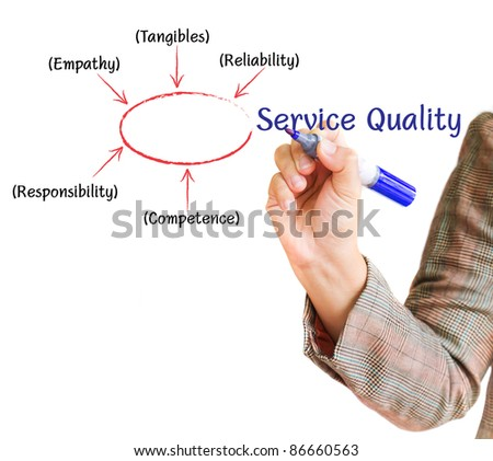 hand drawing Service Quality business plan on a whiteboard