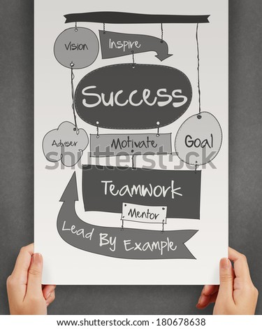 hand drawn SUCCESS business diagram on paper board as concept