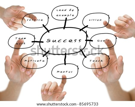 Hand pointed the word on the success flow chart on whiteboard