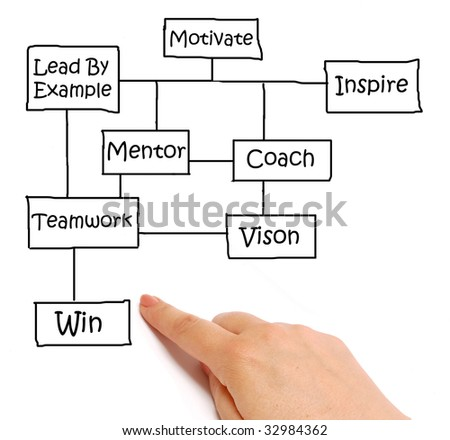 """Hand pointing to the """"win"""" section of a business diagram"""