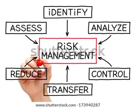 Free Photos Investment Process Flow Chart Business Concept Avopix
