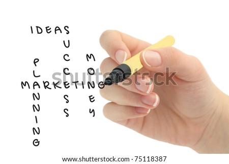 Hand solving a Marketing plan