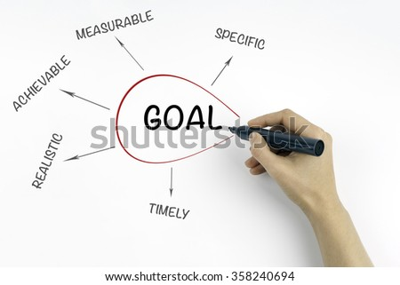 Hand with marker writing goal concept