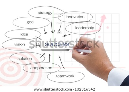Hand write a keyword success on white background
