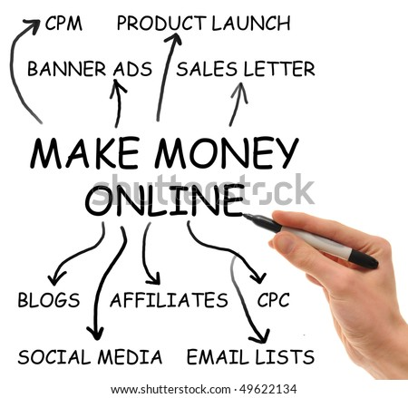 "Hand writes on isolated white background the elements of the extremely popular ""Make Money Online"" niche that consumes the internet"