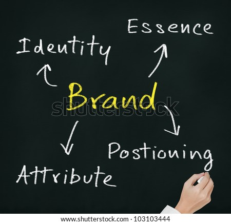 hand writing brand concept ( essence - attribute - positioning - identity ) which important for emotional marketing - stock photo