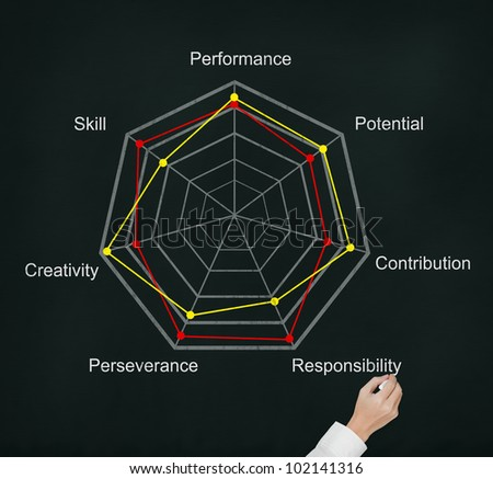 hand writing comparison of evaluation score on radar chart