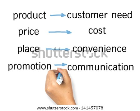 Hand writing Marketing concept on white background