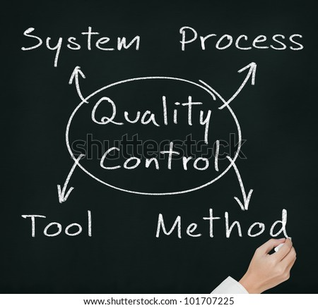 hand writing quality control concept for industry ( system - process - tool - method ) on chalkboard