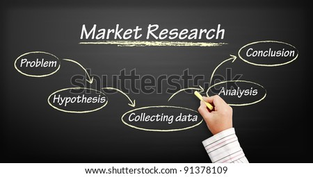 Market Research Flow Chart Market Research Flow Chart