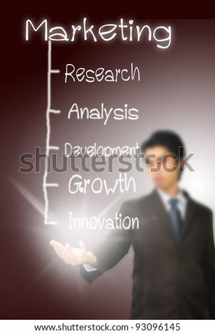 handwritten Marketing flow chart on a whiteboard