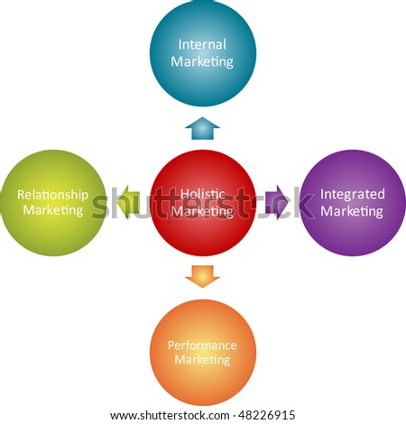 introduction to the concept of holistic marketing essay Database of example marketing essays introduction the marketing concept is all about achieving corporate goals by meeting and exceeding customer needs better than.