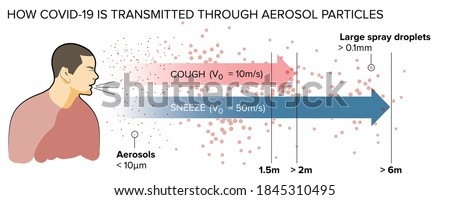 How covid-19 is transmitted through aerosol particles, different type of droplets. Coronavirus and droplets Foto stock ©