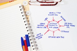 How to attract website traffic concept for optimizing search