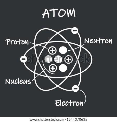 Icon structure of the nucleus of the atom. Image  atom, gamma waves, protons, neutrons and electrons. Education illustration atom molecule structure in flat style