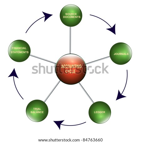 Illustration of the accounting  cycle