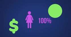 Image of female shape, US dollar symbol, pie chart and percent increasing from zero to one hundred filling in purple and green on dark blue background 4k