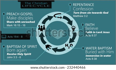 Info graphic about Christian life cycle