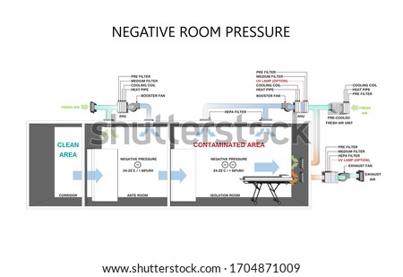 Isolation Negative pressure rooms in Hospital - Negative pressure concept.