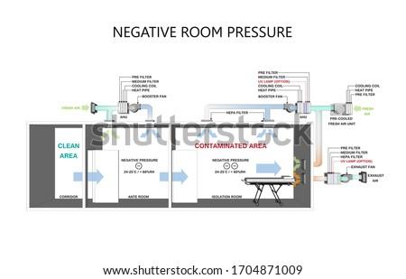 Isolation Negative pressure rooms in Hospital - Negative pressure concept. Сток-фото ©