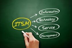ITSM - Information Technology Service Management acronym, business concept background
