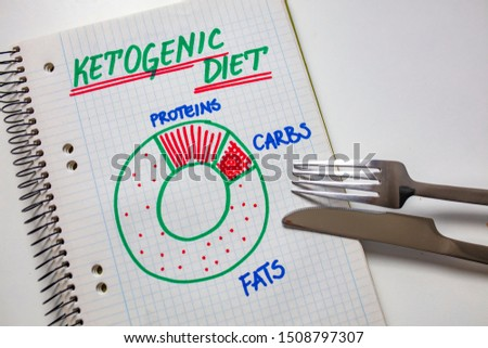 Ketogenic diet with nutrition diagram written on a note. Keto, ketogenic diet with nutrition diagram, low carb, high fat healthy weight loss meal plan. Healthy weight loss meal plan