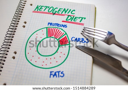Ketogenic diet with nutrition diagram written on a note. Keto, ketogenic diet with nutrition diagram, low carb, high fat healthy weight loss meal plan. Healthy weight loss meal plan  #1514884289