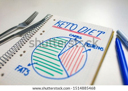 Ketogenic diet with nutrition diagram written on a note. Keto, ketogenic diet with nutrition diagram, low carb, high fat healthy weight loss meal plan. #1514885468