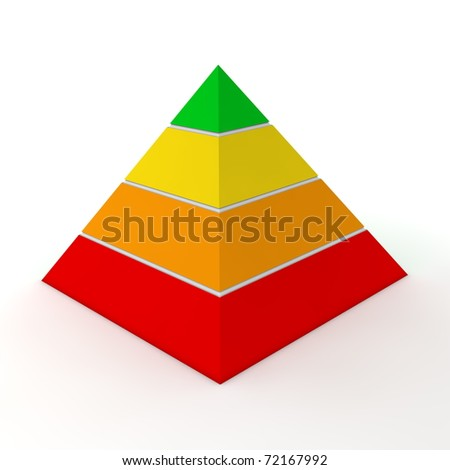 layered pyramid chart with four levels in red, orange, yellow, green
