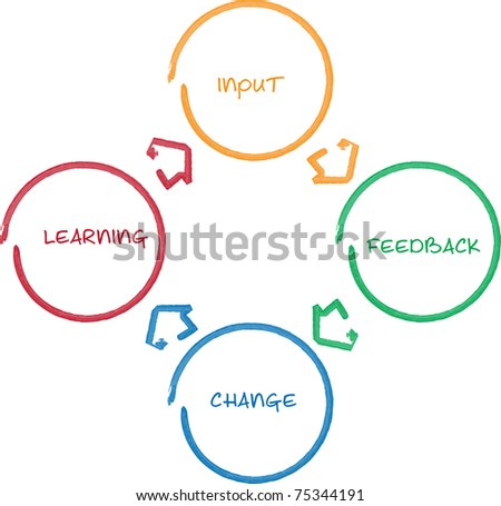Learning improvement cycle staff business strategy whiteboard diagram
