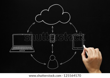 Male hand drawing Cloud Computing concept with white chalk on a blackboard.