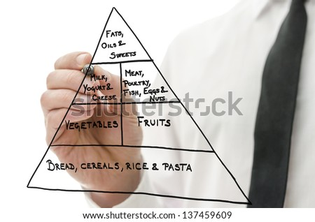 Male hand drawing food pyramid on a virtual whiteboard.