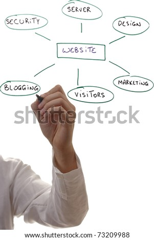 Man writing out components of building a website.