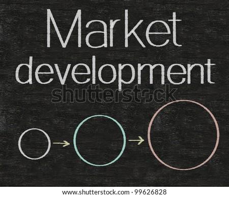 market development written on blackboard background high resolution