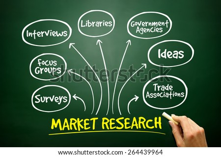 Market research mind map, business management strategy on blackboard