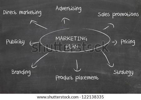 marketing plan on blackboard